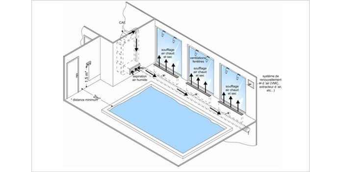 Environnement piscine for Deshumidificateur piscine interieur